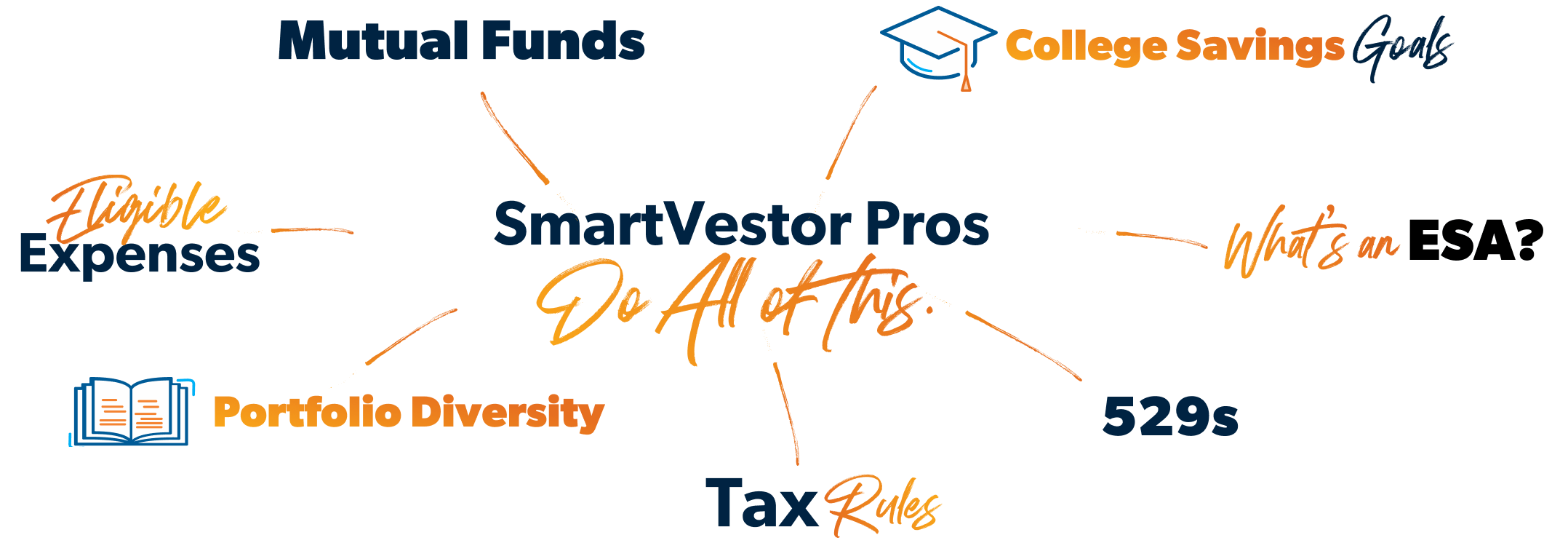 Yeah SmartVestor Pros handle Eligible Expenses, Portfolio Diversity, Tax Rules, 529s, Mutual Funds, and College Savings Goals