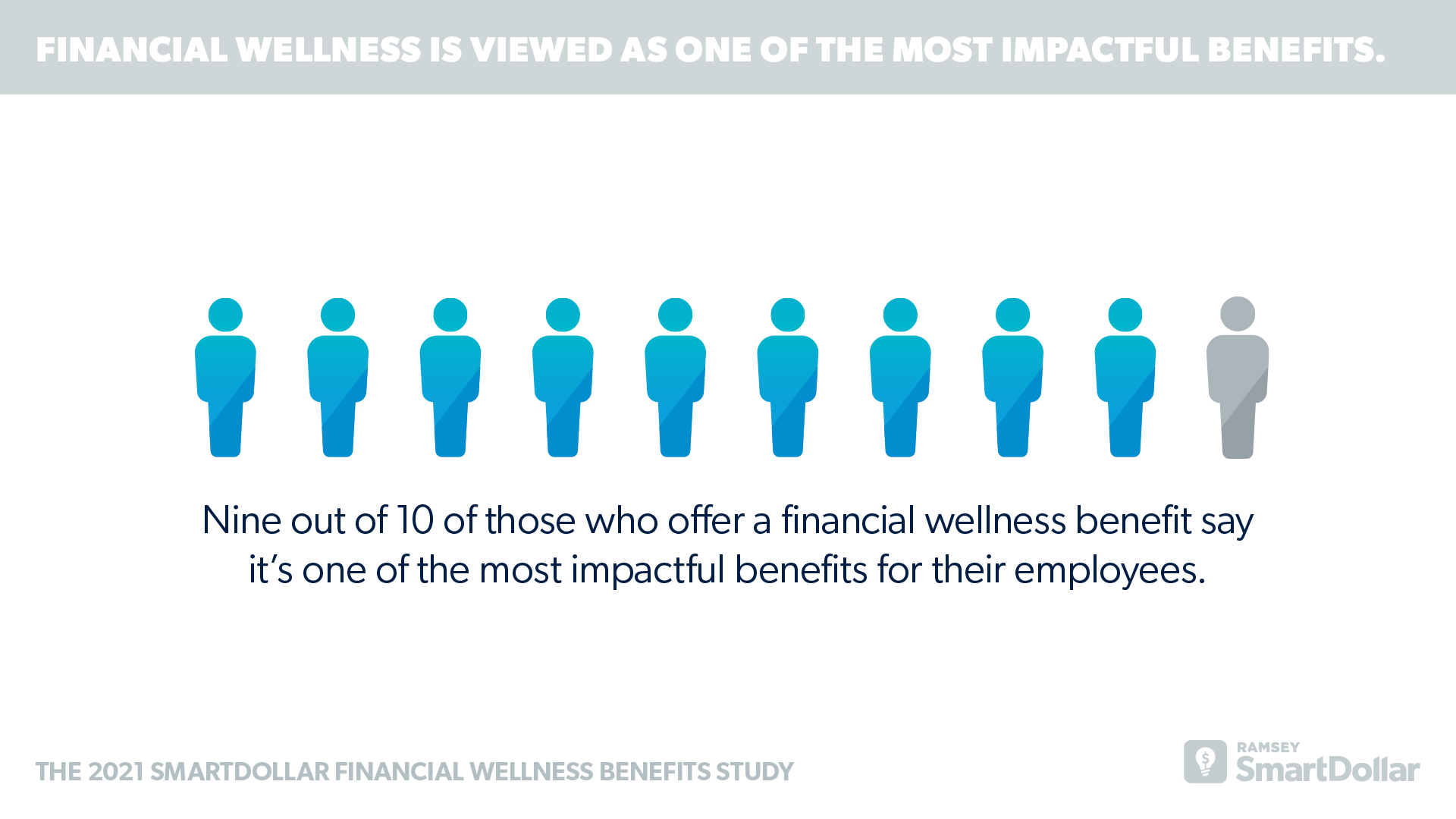 Financial Wellness is Viewed as One of the Most Impactful Benefits.