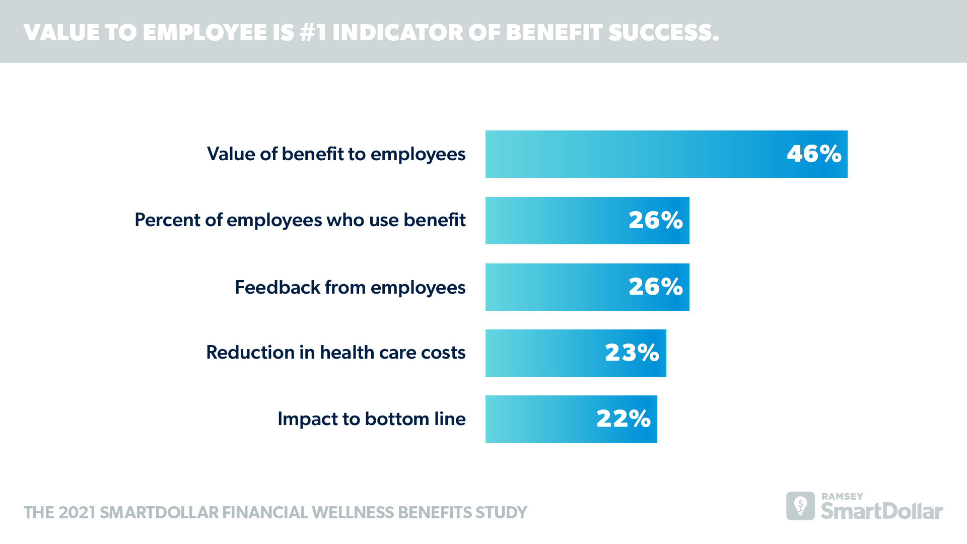Value to Employee is #1 Indicator of Benefit Success.