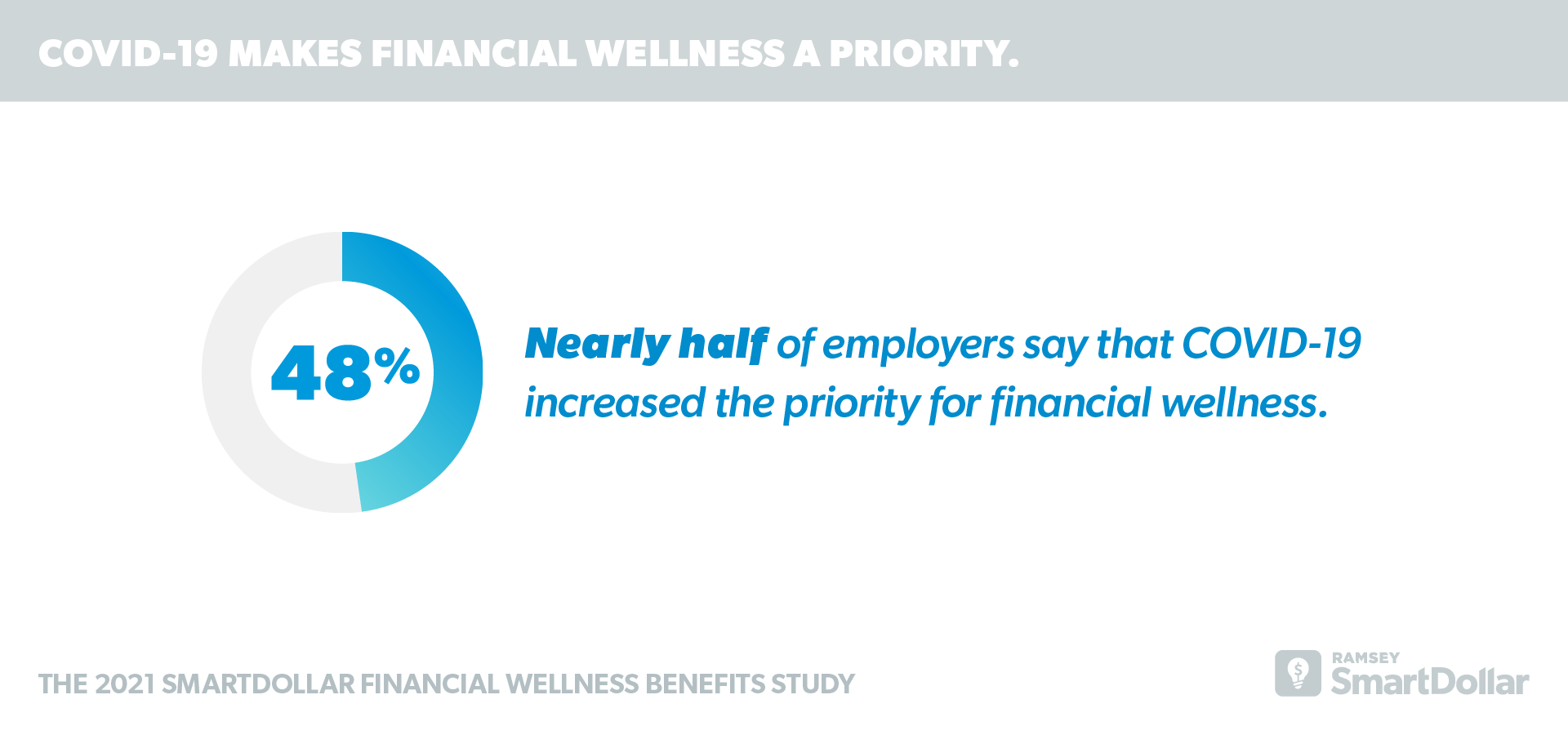 COVID-19 Makes Financial Wellness a Priority.