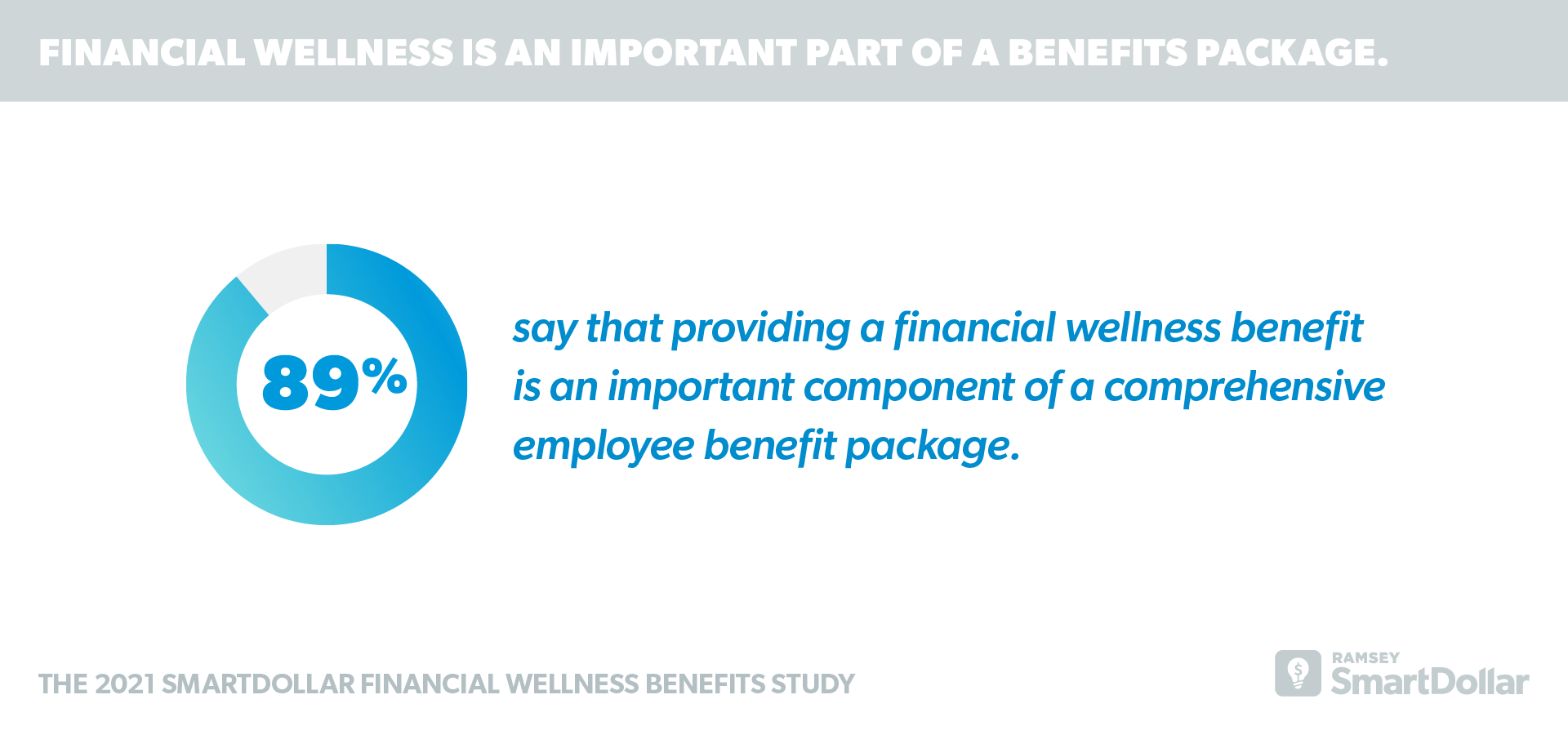 Financial Wellness is an Important Part of a Benefits Package.