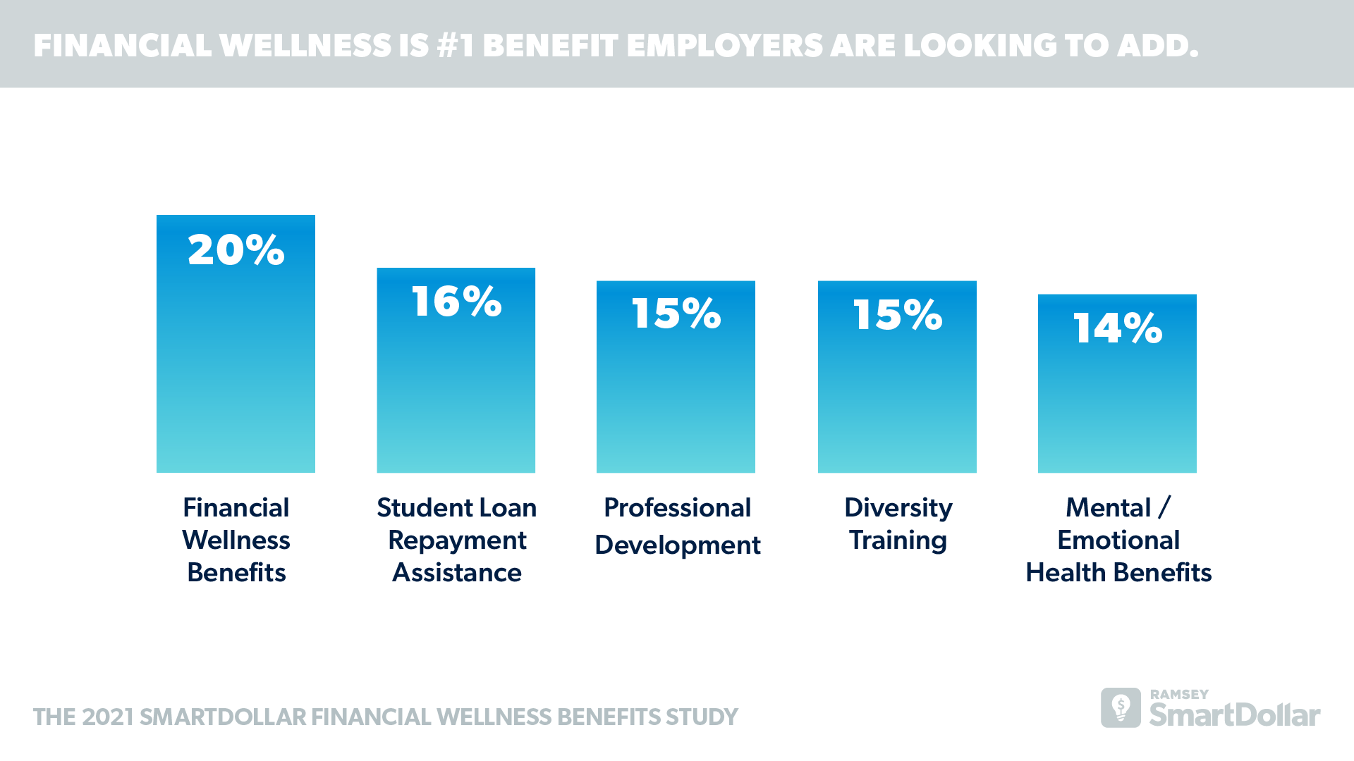 Financial Wellness is #1 Benefit Employers are Looking to Add.