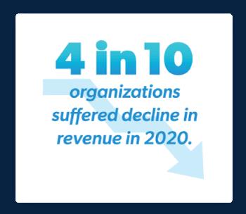 4 in 10 organizations suffered decline in revenue in 2020.