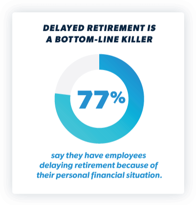 Delayed retirement is a bottom-line killer. 77% say they have employees delaying retirement because of their personal financial situation.