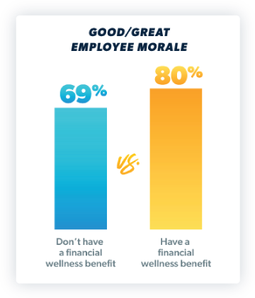 80% of those who have a financial wellness benefit say that their employee morale is high.