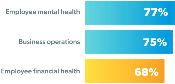77% of employers say COVID has had a significant impact on employee mental health. 75% of employers say COVID has had a significant impact on business operations. 68% of employers say COVID has had a significant impact on employee financial health.