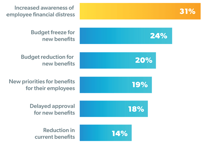 31% of employers have experienced increased awareness of employee financial distress. 24% of employers have experienced budget freeze for new benefits.  20% of employers have experienced budget reduction for new benefits.  19% of employers have experienced new priorities for benefits for their employees. 18% of employers have experienced delayed approval for new benefits. 14% of employers have experienced reduction in current benefits.