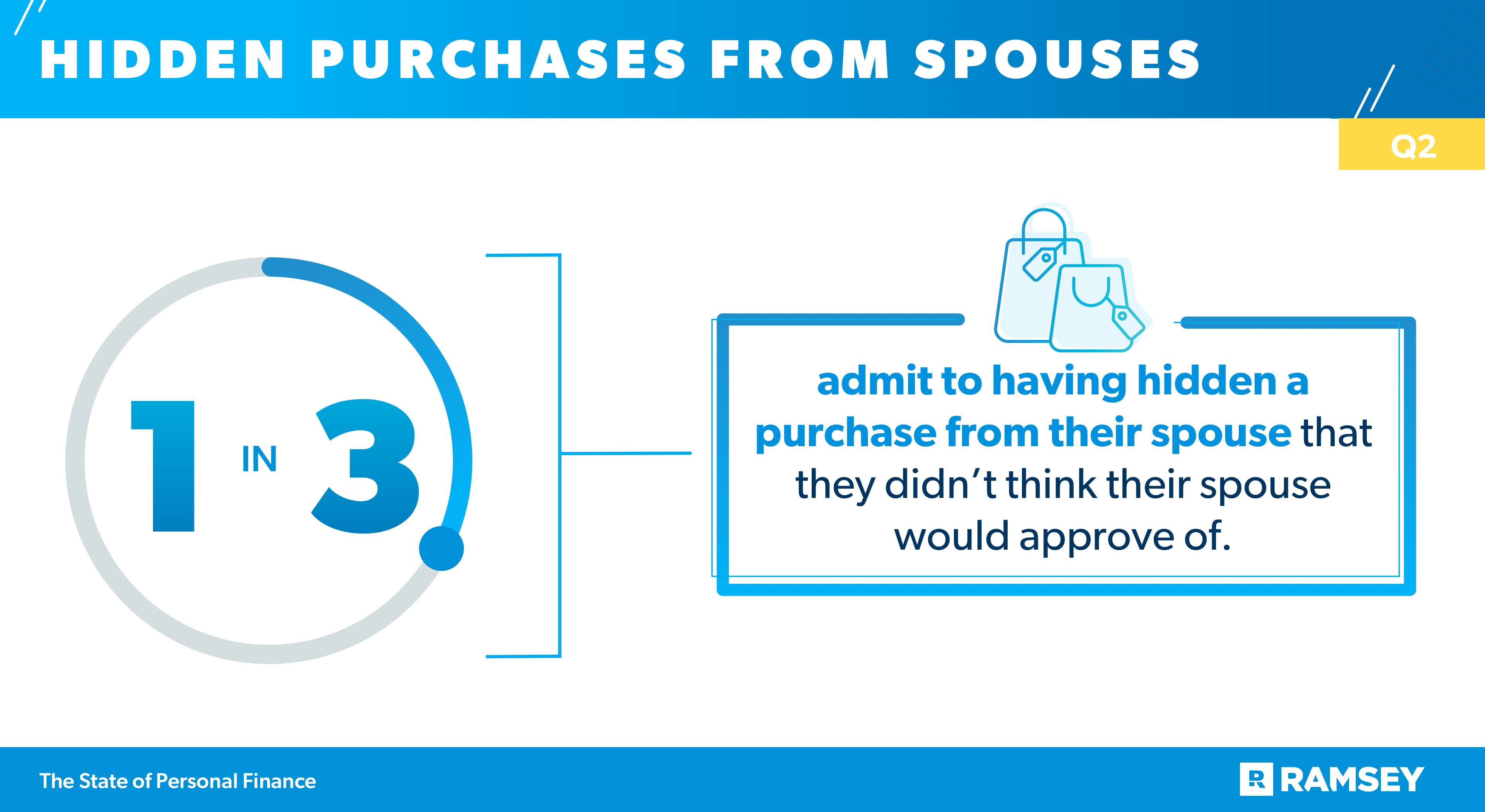 hidden purchases from spouses