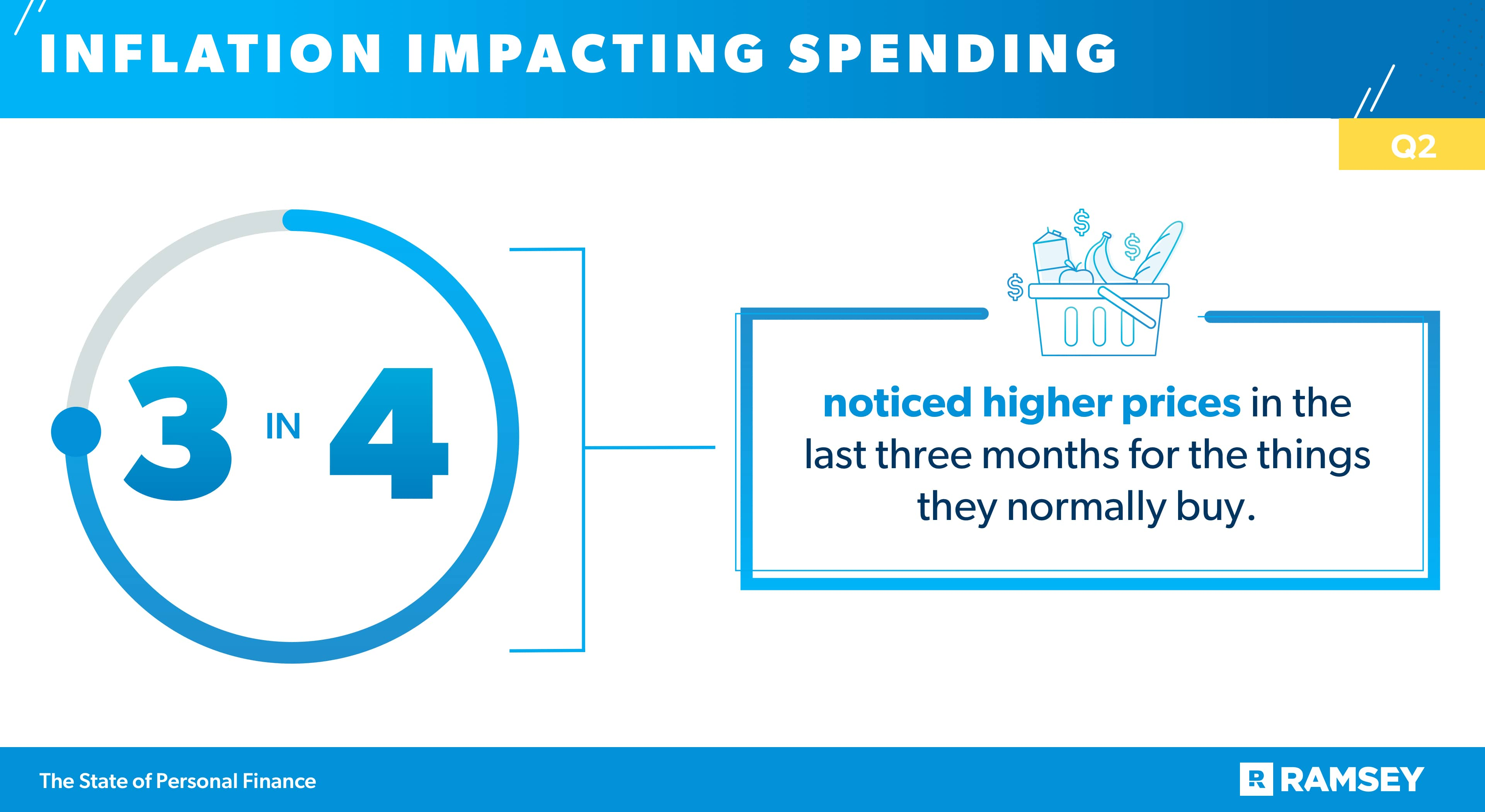 inflation impacting spending