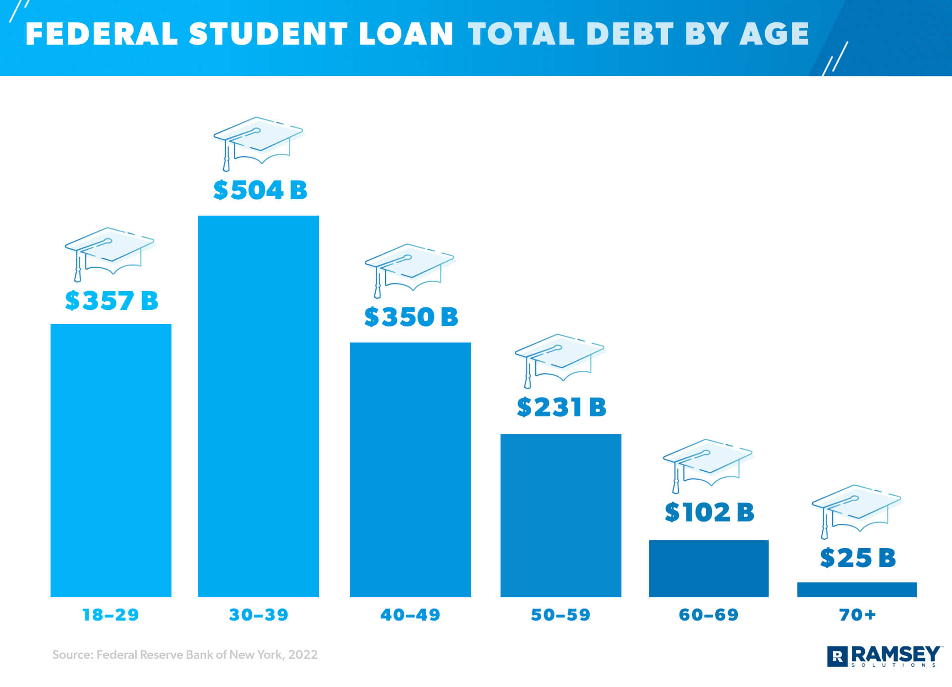 student loan debt by age