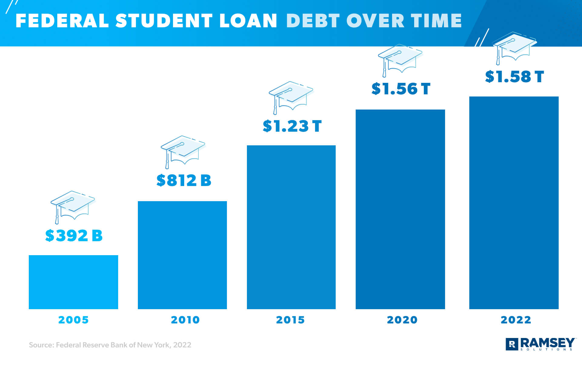 student loan debt over time