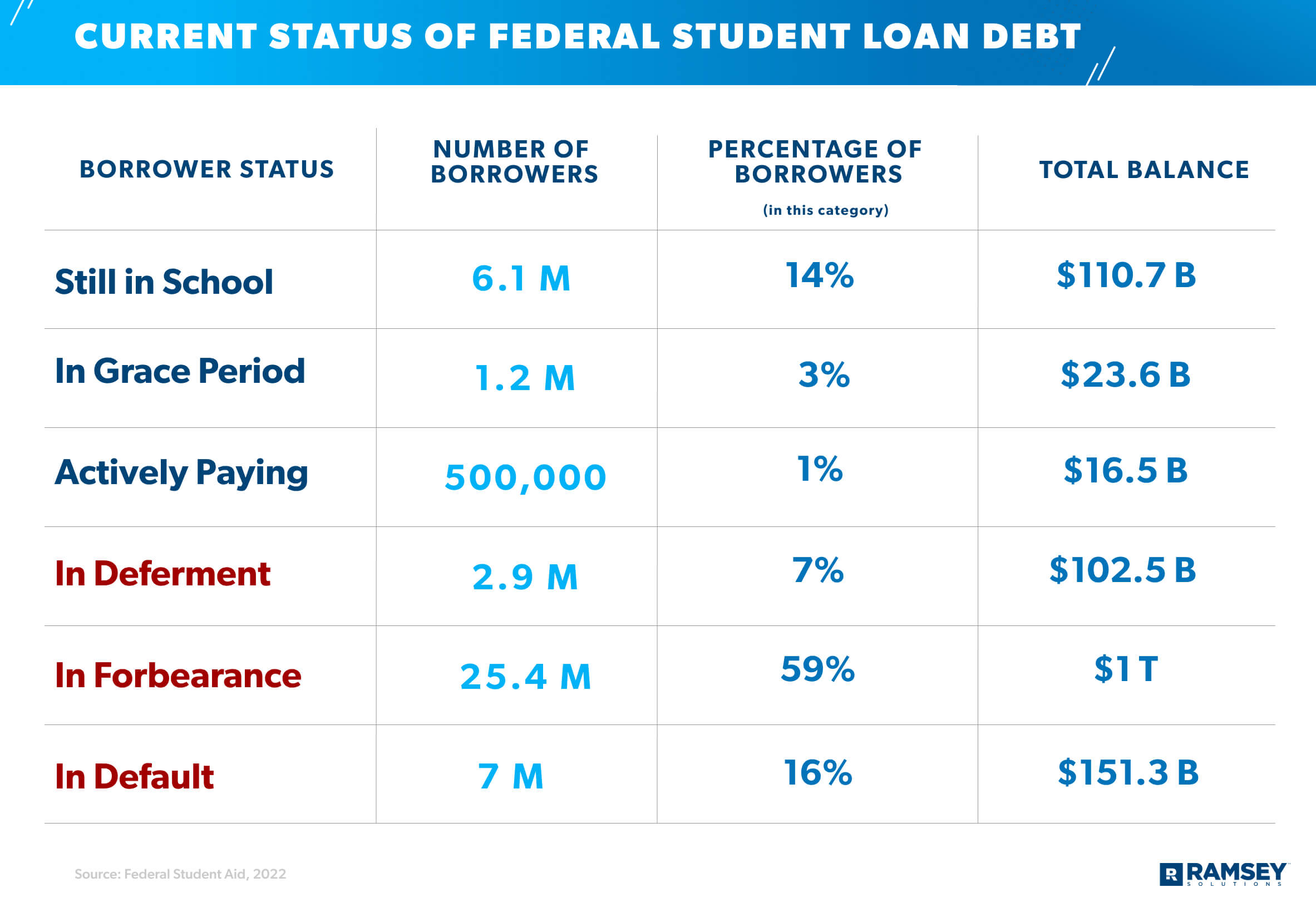 current status of student loan debt