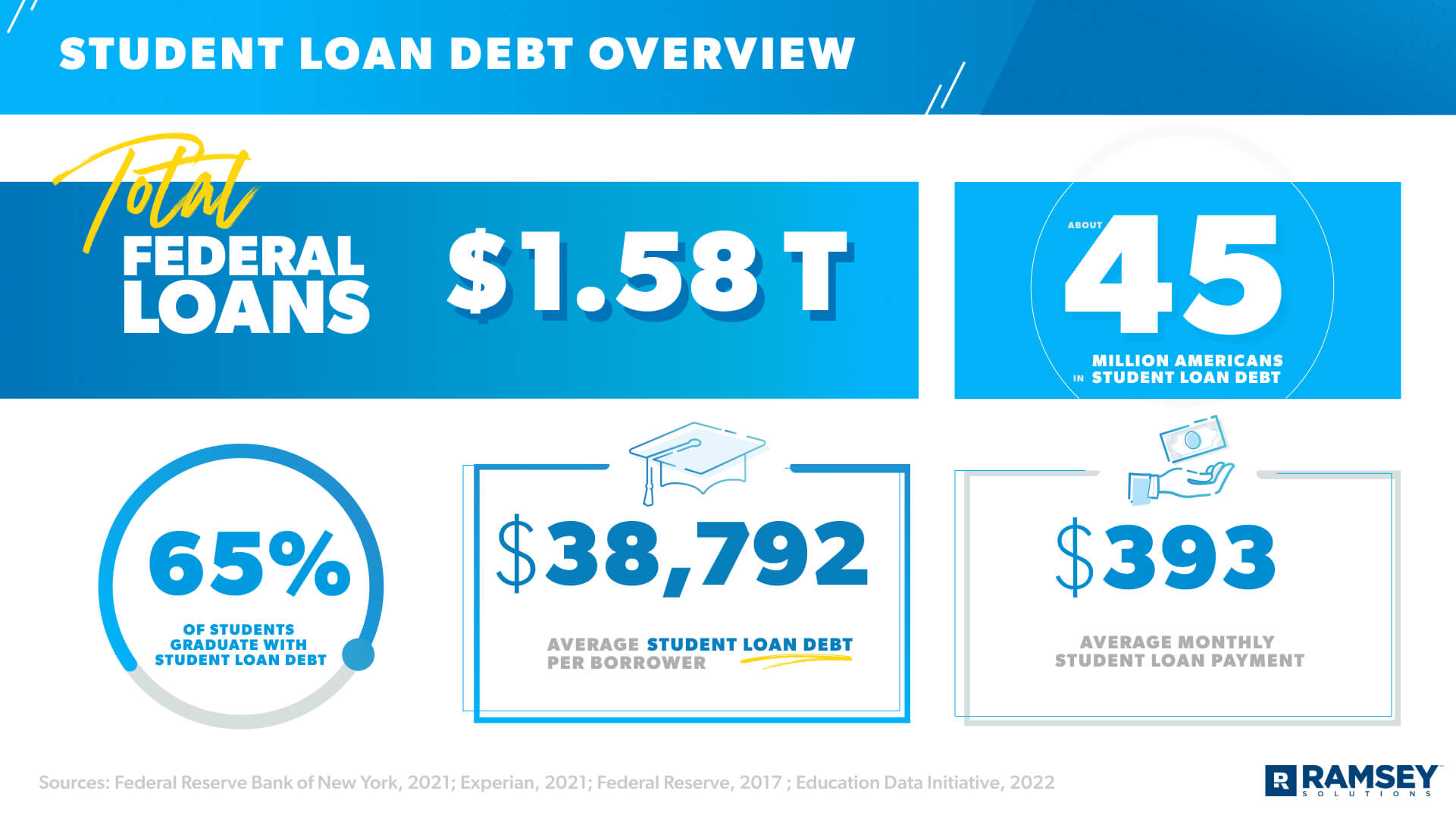 student loan debt overview