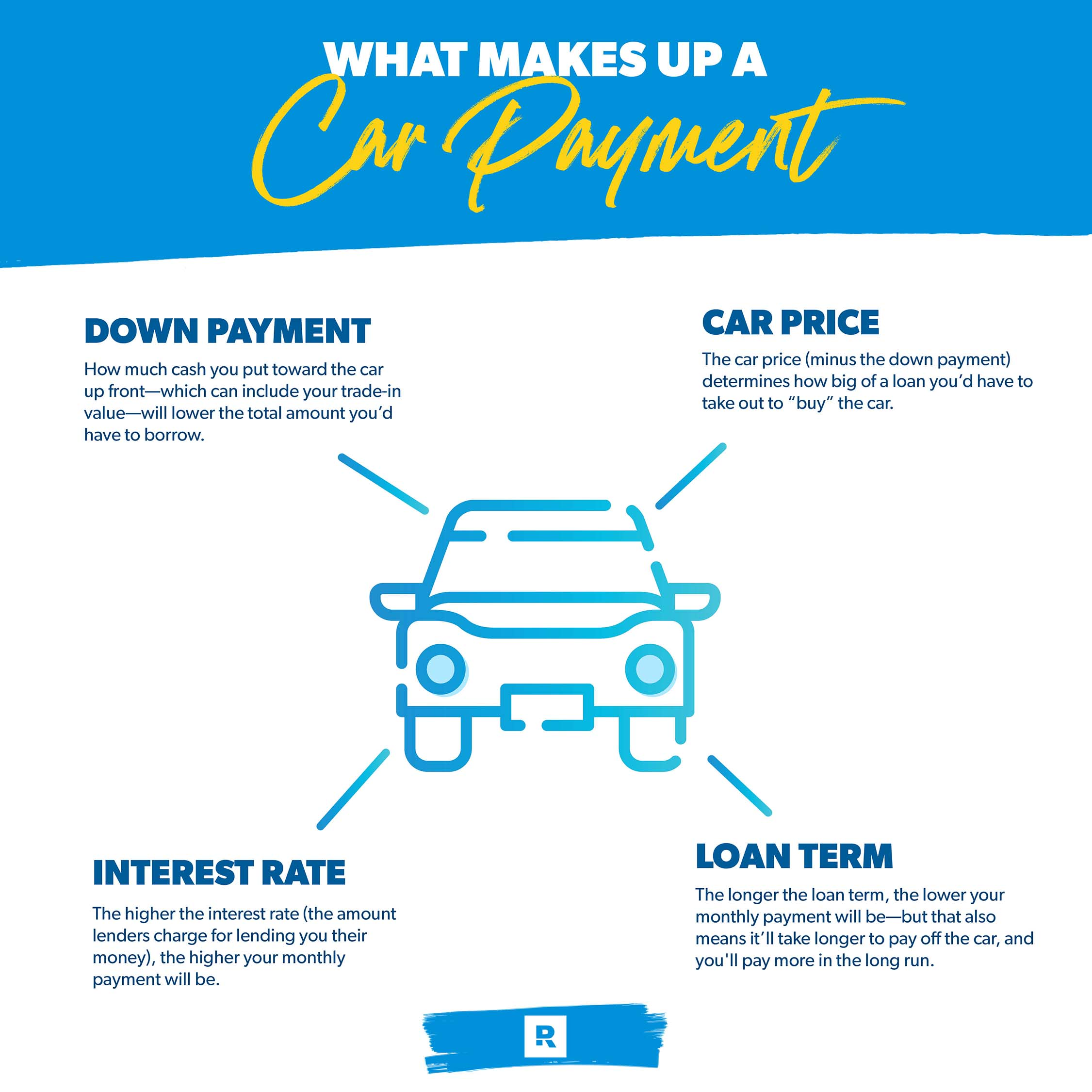 What makes up a car payment