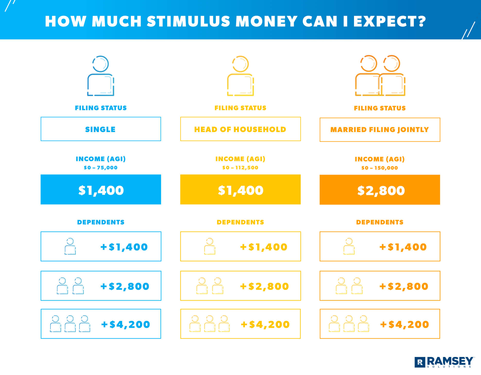 How much stimulus money can I expect?