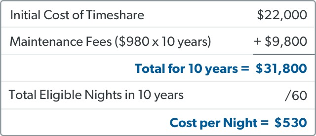 What is a timeshare cost comparison