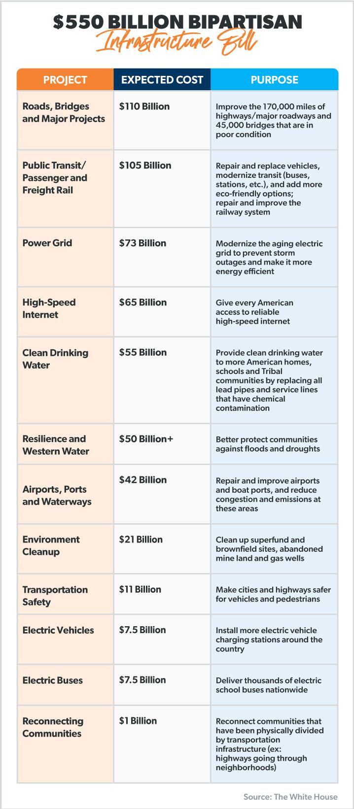 Bipartisan infrastructure Bill