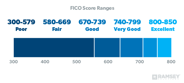 FICO Score Ranges-- Excellent: 800–850; Very Good: 740–799; Good: 670–739; Fair: 580–669; Poor: 300–579