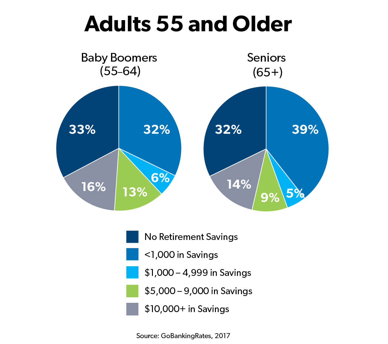 Percentage of retirement savings for adults 55 and older