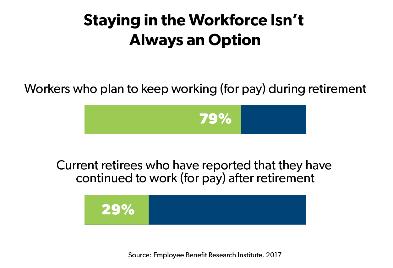 Percentage of workers that are actually able to continue working during retirement