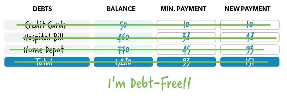 photo relating to Free Printable Debt Snowball Worksheet identified as How in the direction of Attain Out of Credit card debt With the Financial debt Snowball Program