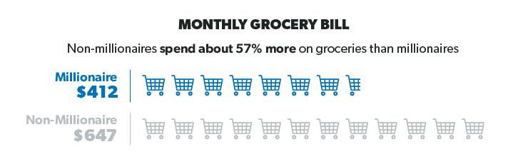 millionaire grocery spending habits