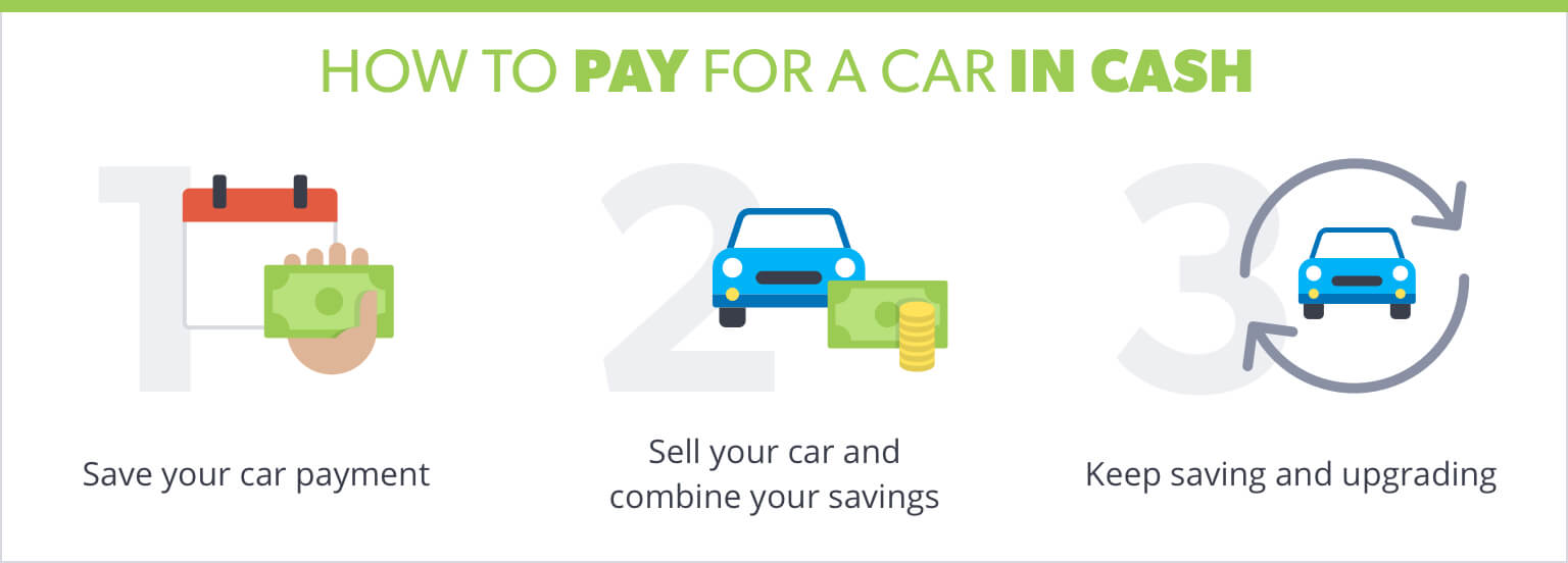 Pay for Car in Cash