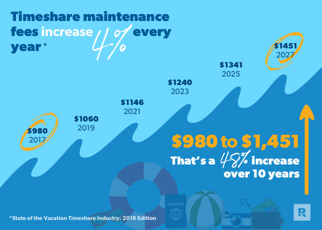 Timeshare maintenance fees increase 4% every year