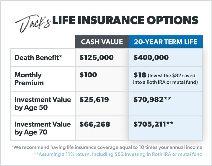What Is Cash Value Life Insurance Daveramsey Com