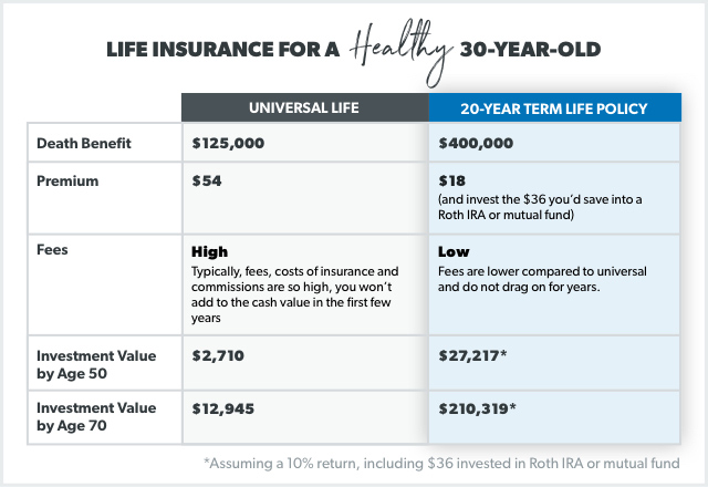 What Is Universal Life Insurance Daveramsey Com
