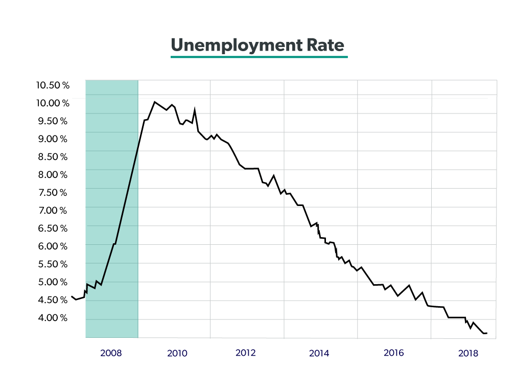 2019 Investment Outlook - The Unemployment Rate is trending down