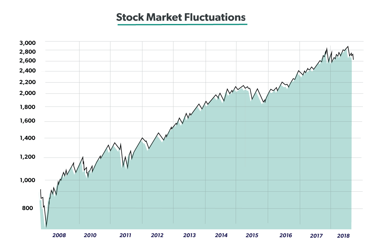 2019 Investment Outlook - The stock market fluctuates