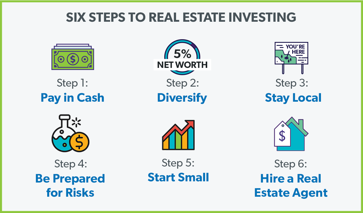 Six Steps to Start Investing in Real Estate