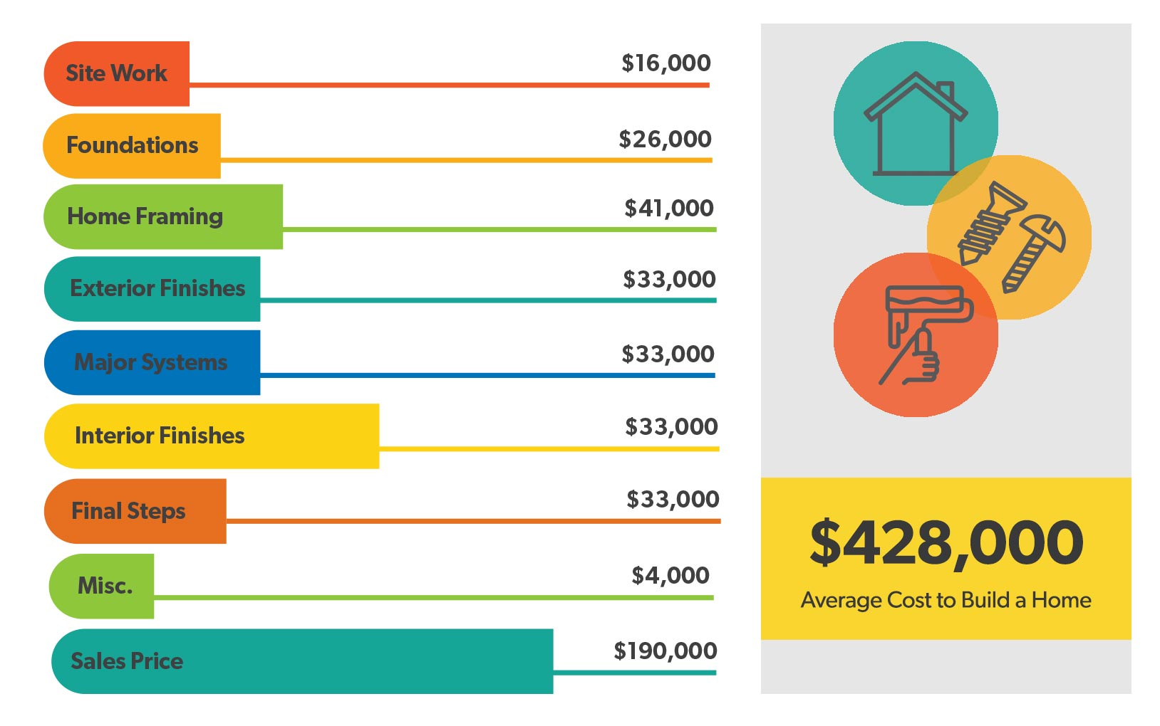 How Much Does It Cost to Build a House? Home-Building Breakdown