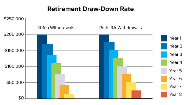 Retirement Draw-Down Rate