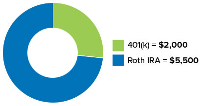 Example of how to distribute between your 401(k) and Roth IRA