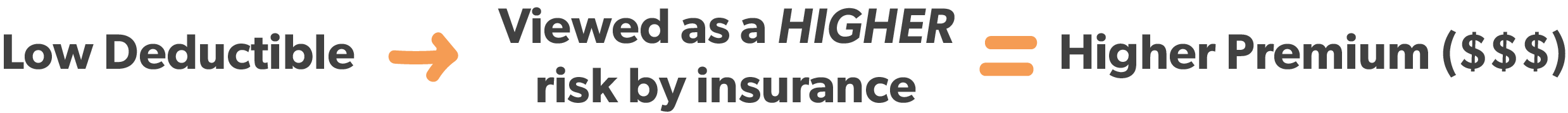 What a high premium means when it comes to your deductible