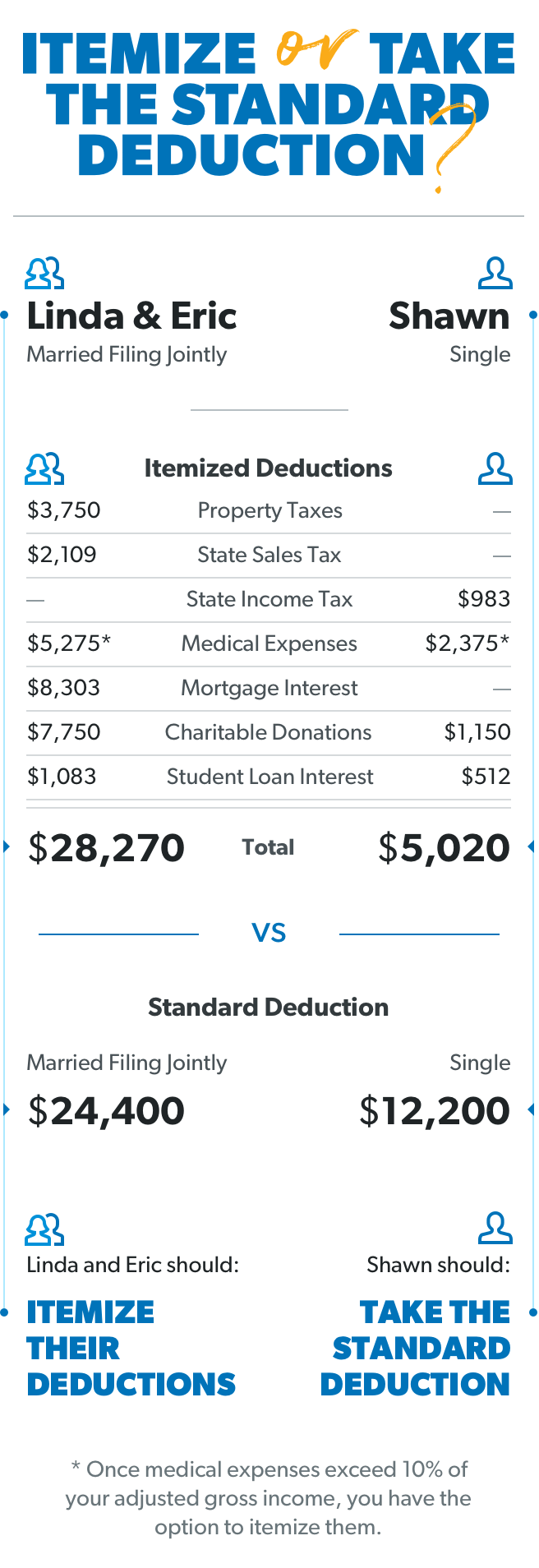 What is a Tax Deduction? Itemizing versus the Standard Deduction