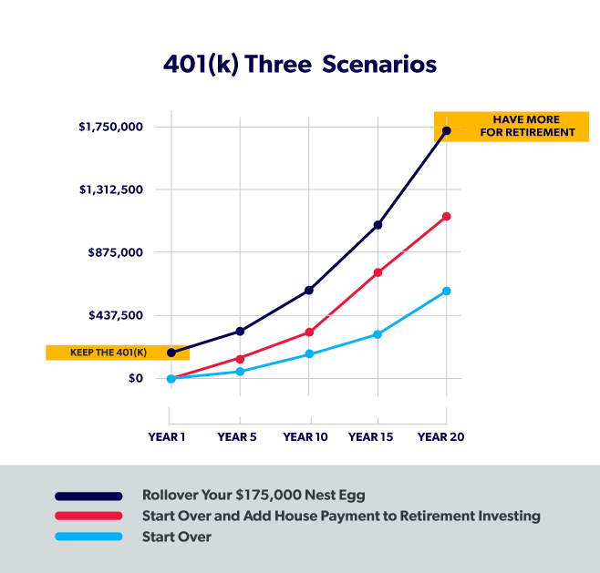 Keep the 401(k) or Pay Off the Mortgage? Three Scenarios