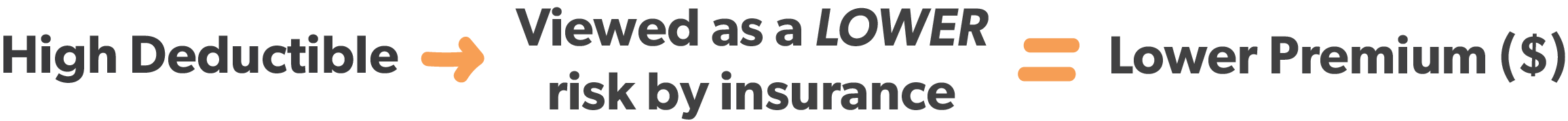 What a low premium means when it comes to your deductible