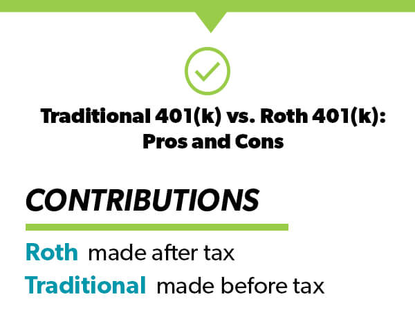 Traditional 401(k) vs. Roth 401(k) Contributions