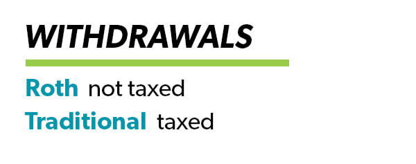 Traditional 401(k) vs. Roth 401(k) Withdrawals