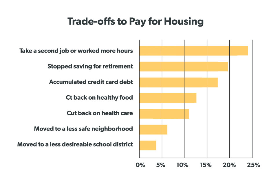 Trade Offs to Pay for Housing