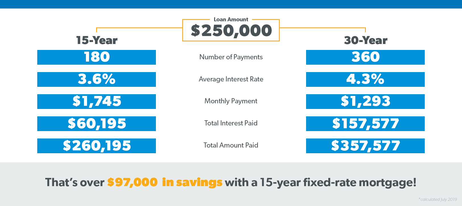 You could have over $130,000 in savings with a 15-year fixed-rate mortgage compared to a 30-year mortgage