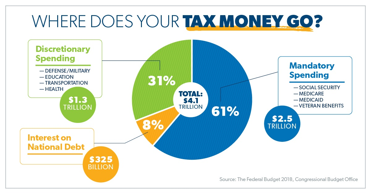 Where Does Your Tax Money Go Daveramsey Com