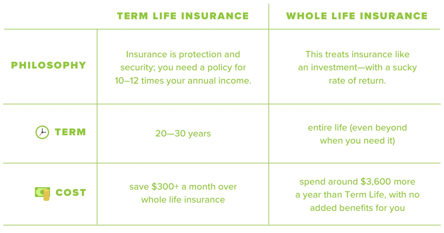 Term life insurance vs whole life insurance