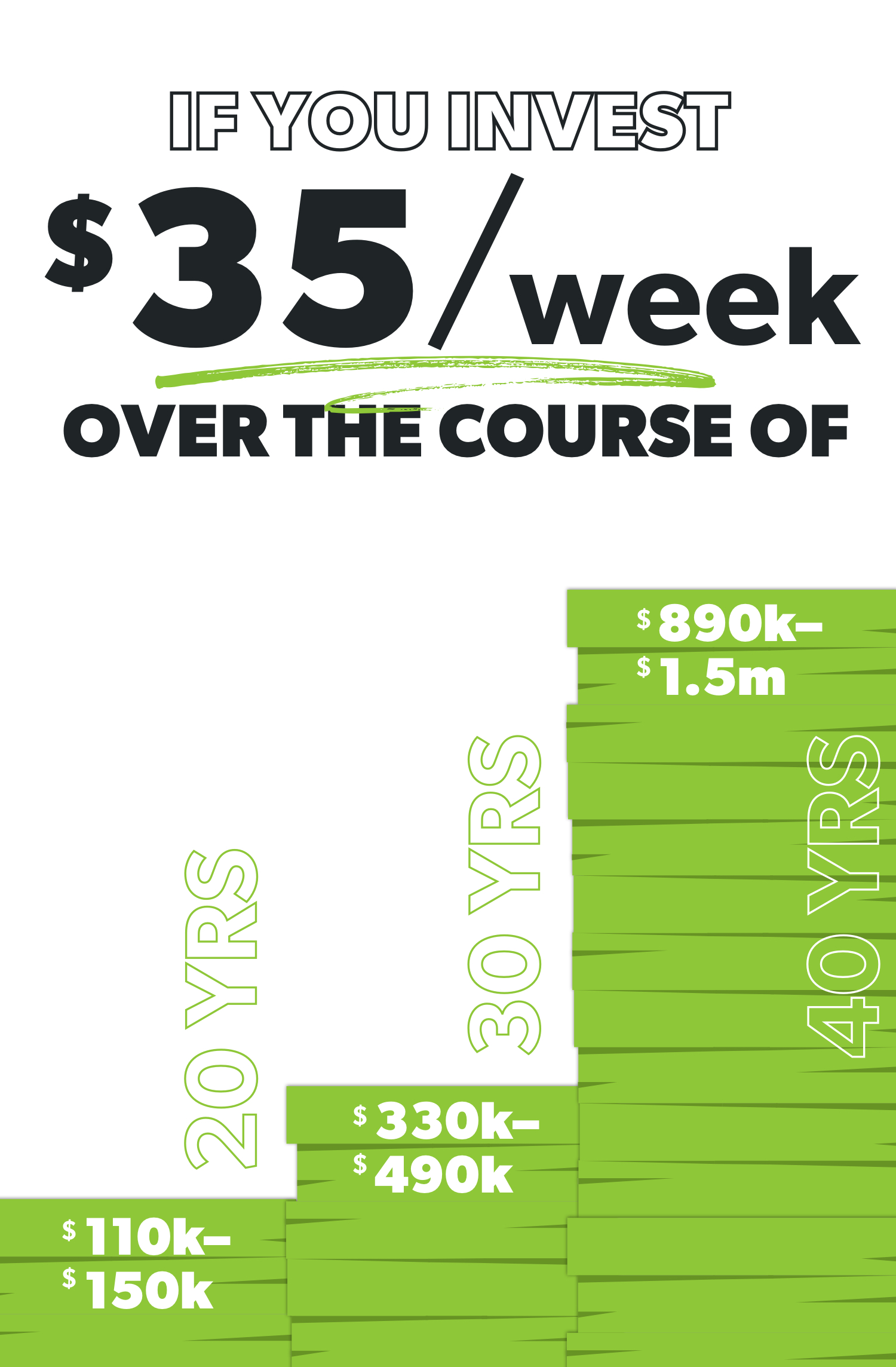 If you invest $35 a week over the course of 40 years, you could be a millionaire.