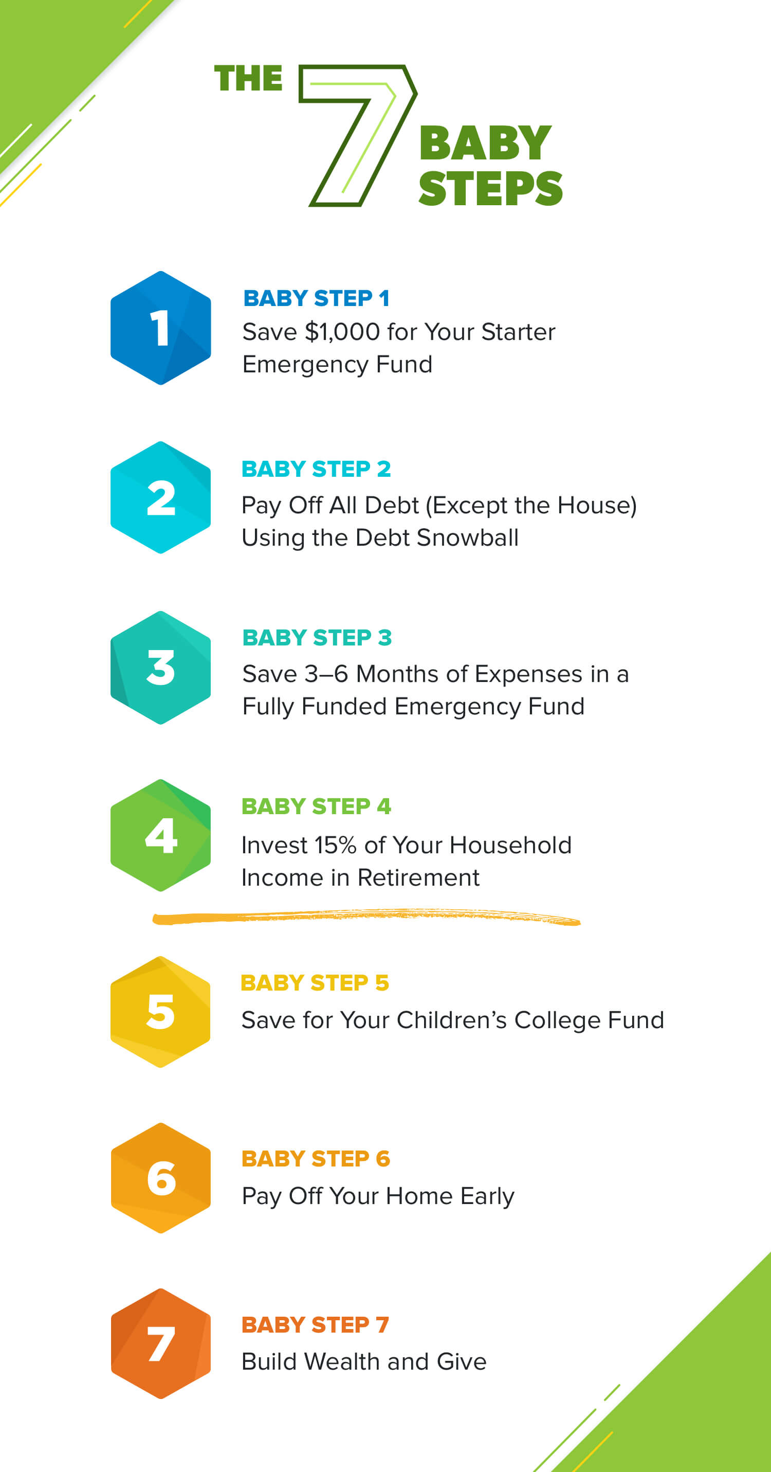 Before investing in Retirement, follow the first 4 Baby Steps