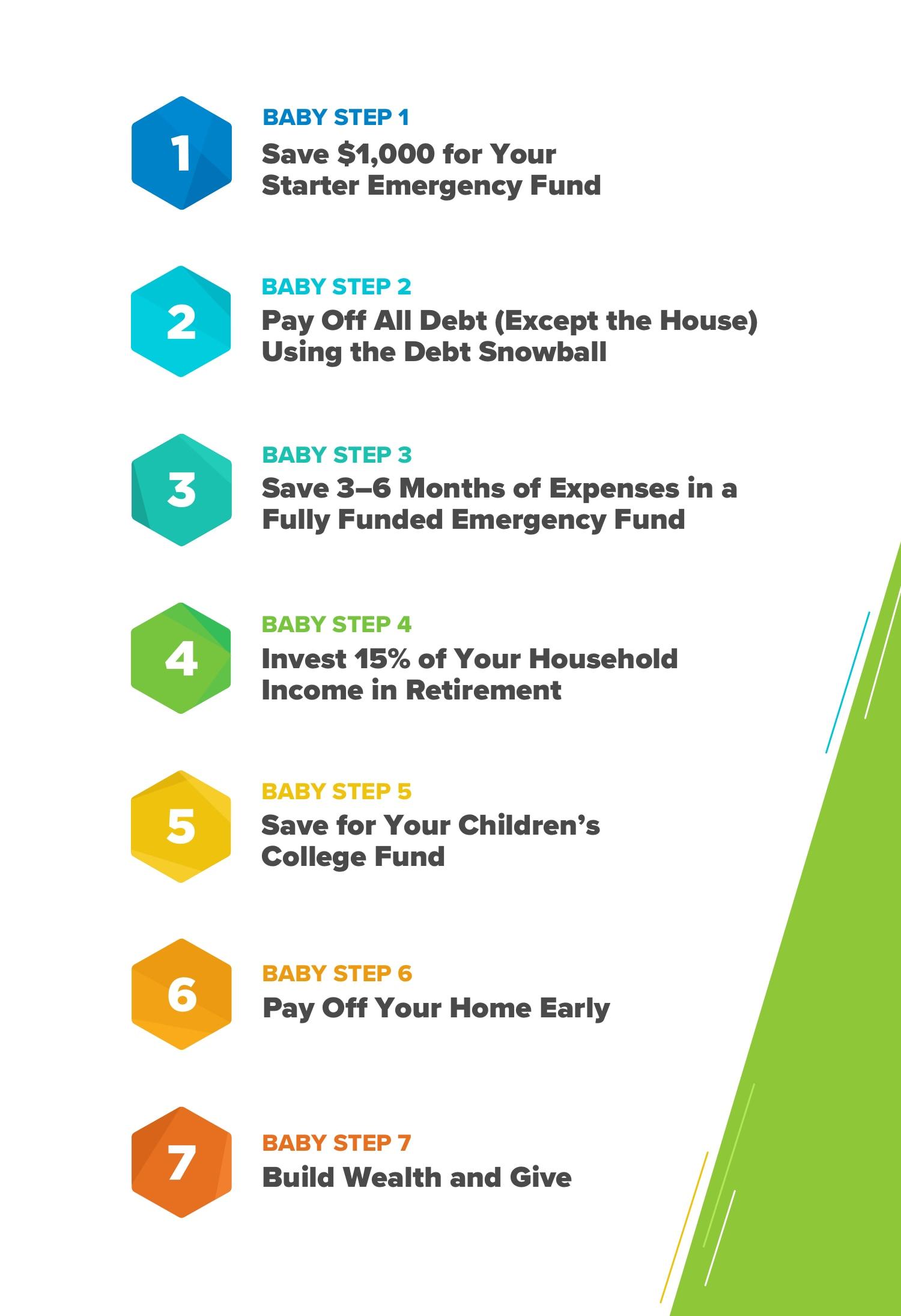 Dave Ramey's Seven Baby Steps PDF