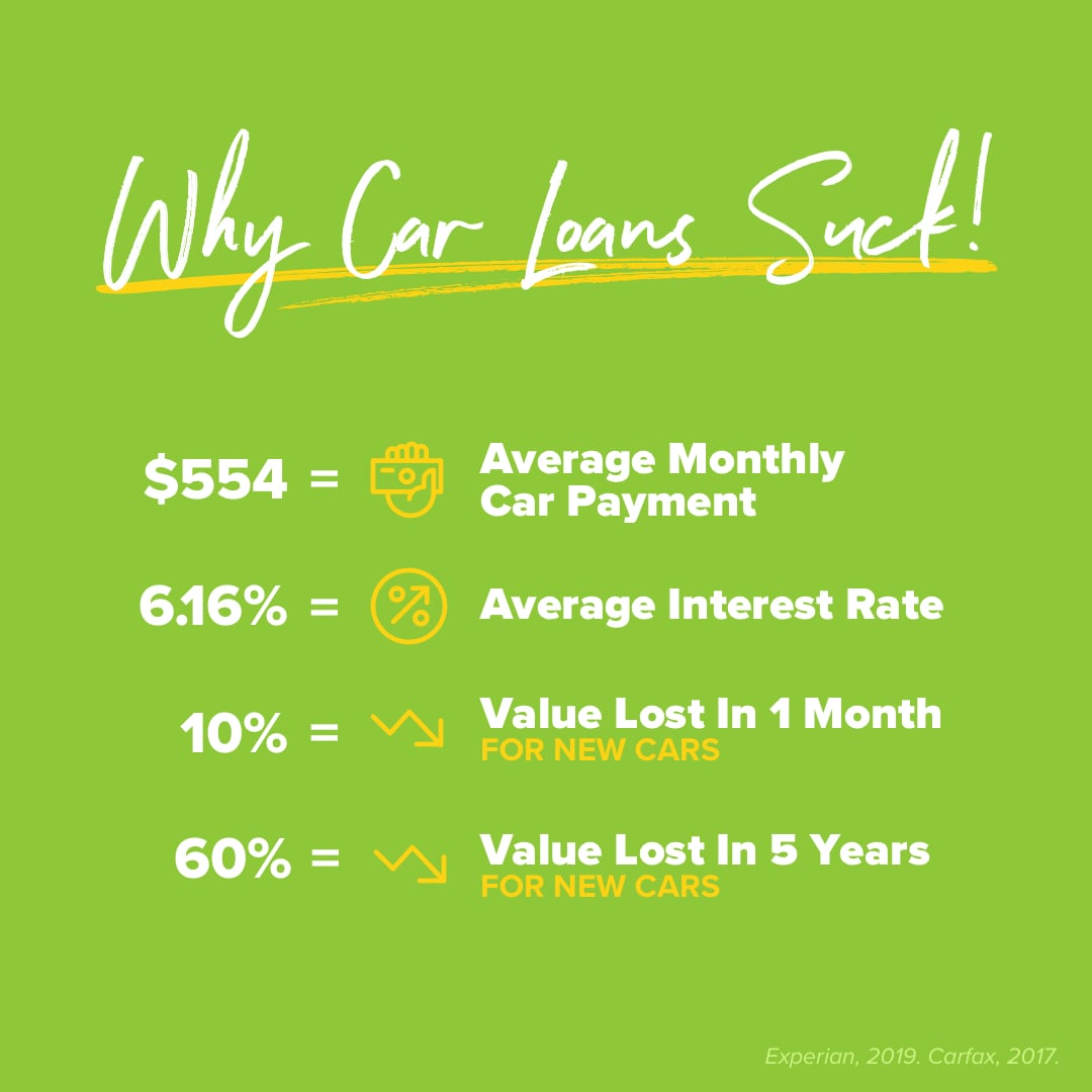 Why Car Loans Suck